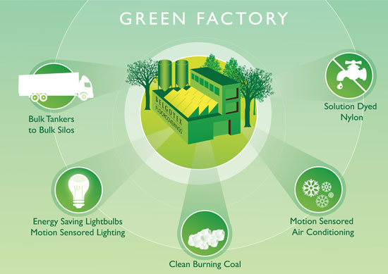 a green factory sustainable solution Green build better, stronger, faster and greener with sg blocks we help builders save time, money and clients a greener and more sustainable solution.