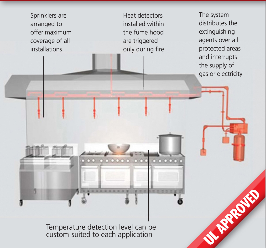 Fire protection for commercial kitchens specifile the diagram illustrates the workings of the new f class fire protection system for kitchens ccuart Image collections