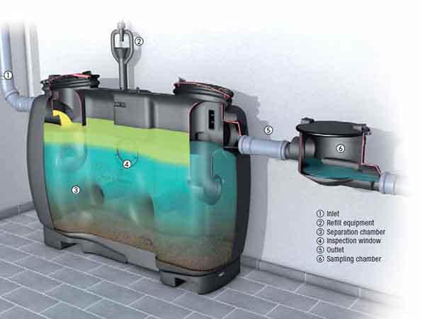 KESSEL grease separator systems from EuroDrain Technology
