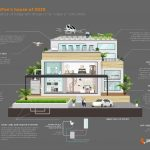 The house of 2025 – how the trends of today will impact the house of tomorrow