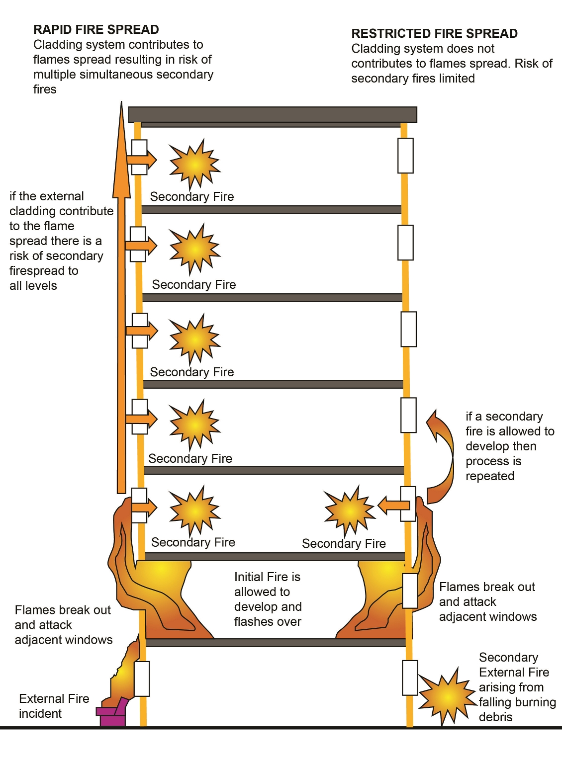 Infographic illustrates rapid fire spread in a high-rise building due to non-fire-resistant cladding panels and incorrect wall assembly