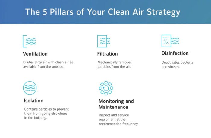 5 pillars of indoor clean air strategy, ventilation, filtration, disinfection, isolation, monitoring and maintenance
